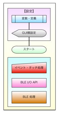 Techbasic_ble_flow_2